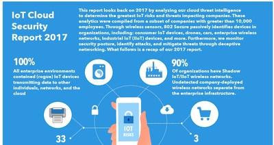 IoT Cloud Security Report 2017