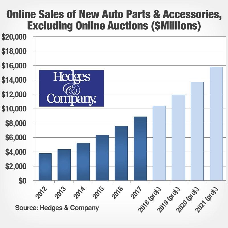 Online sales of auto parts to break $10B in 2018.