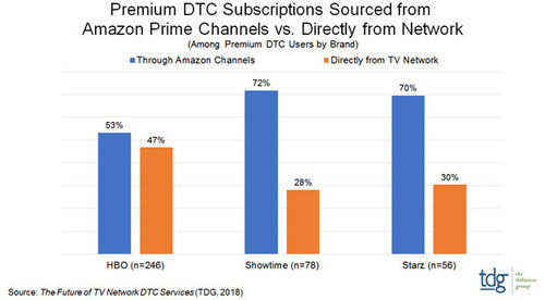 Amazon Dominates Direct-to-Consumer TV Network Subscriptions