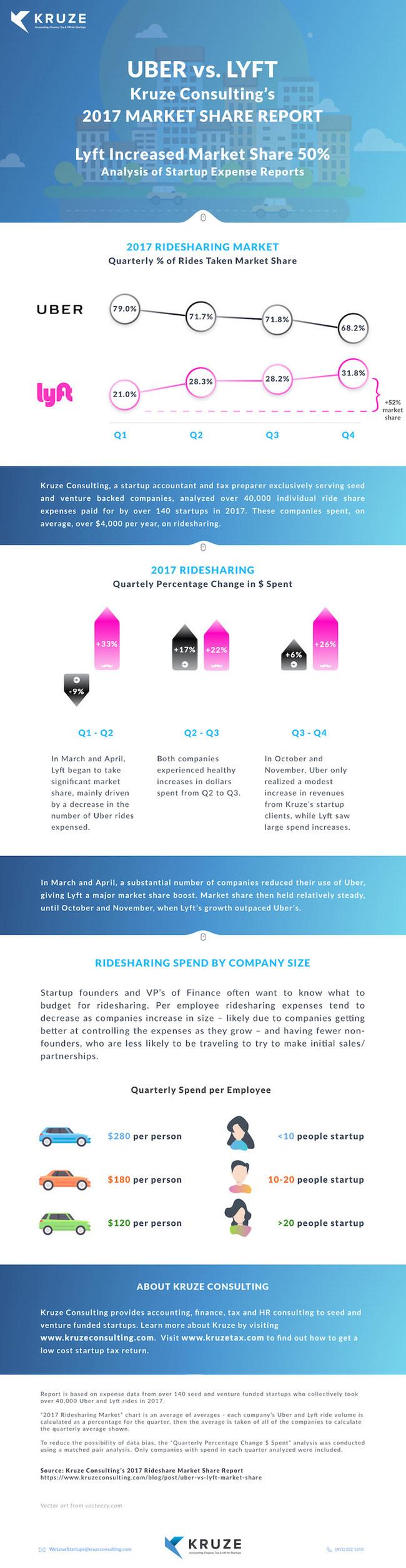 2017 Lyft vs Uber Market Share Report