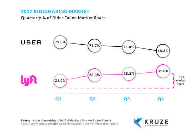 2017 Ride Sharing Market