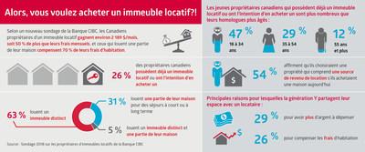 Selon un nouveau sondage de la Banque CIBC, les Canadiens propriétaires d'un immeuble locatif gagnent environ 2 189 $/mois, soit 50 % de plus que leurs frais mensuels, et ceux qui louent une partie de leur maison compensent 70 % de leurs frais d'habitation. (Groupe CNW/CIBC - Étude des besoins des consommateurs et conseils)