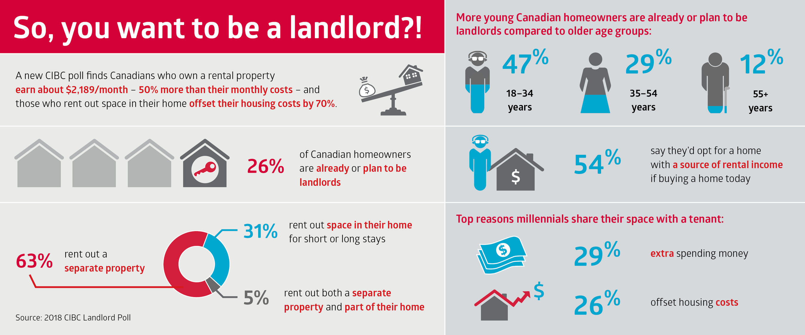 Is it 'worth the headache' to rent out space in your home or own an income  property? A new CIBC poll finds it can be - May 17, 2018