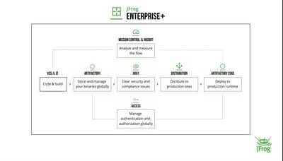 JFrog Enterprise+