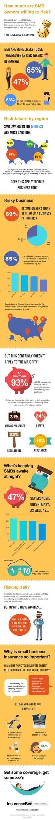 InsuranceBee SMB Owners Risk Infographic
