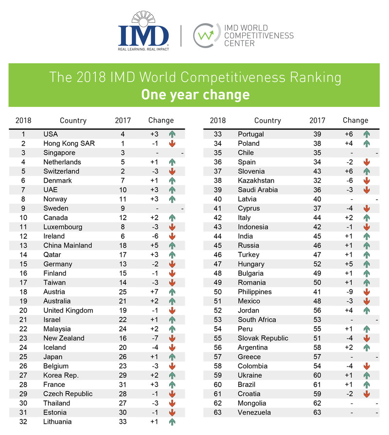 The IMD World Competitiveness Center ranks the competitiveness of 63 world economies every year since 1989. It compiles them using 258 indicators. Data such as national employment and trade statistics are weighted twice as much as the data from an Executive Opinion Survey that measures the business perception of issues such as corruption, environmental concerns and quality of life. (PRNewsfoto/IMD)