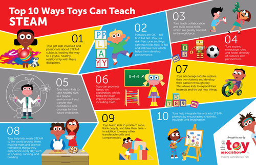 The Top 10 Ways Toys Can Teach STEAM – brought to you by The Toy Association