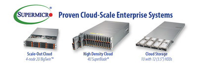 https://mma.prnewswire.com/media/693726/Super_Micro_Computer_Cloud_Scale.jpg