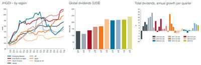 From left to right: JHGDI by region, Global dividends (US$) and Total dividends, annual growth per quarter.