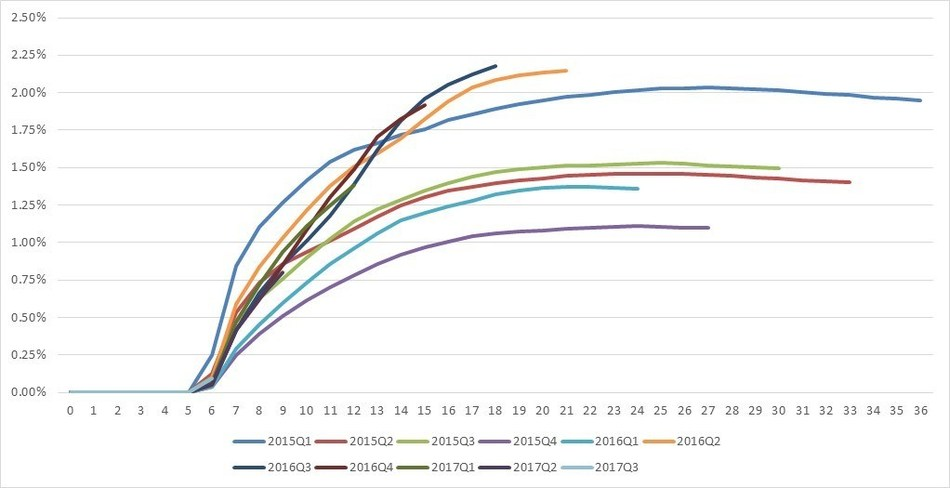 M6+ Charge-off Rates