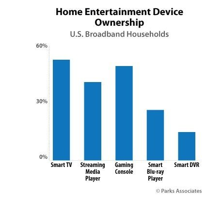 Parks Associates: Home Entertainment Device Ownership