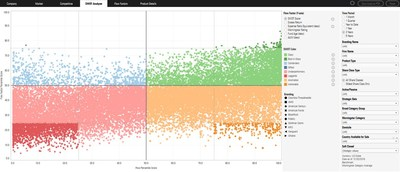 The SWOT analyzer in Investor Pulse can help identify which funds best meet investor needs.