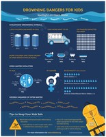Drowning Dangers for Kids Infographic