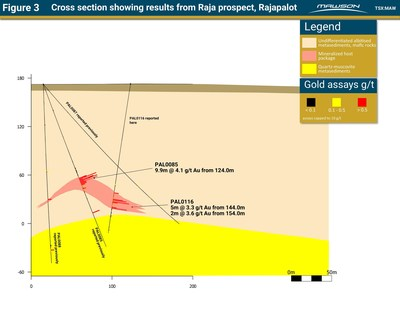 Figure 3 Cross section showing results from Raja prospect, Rajapalot (CNW Group/Mawson Resources Ltd.)