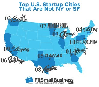 Ready to Launch Your Business? Try Setting Up Shop in These Hot - and Affordable - Startup Cities