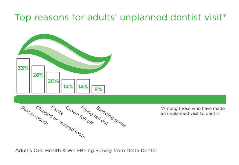 More than half of American adults (57 percent) have made an unplanned visit to the dentist, according to a recent national survey from Delta Dental.