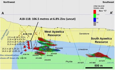 Figure 2.  Cross section through West Ayawilca and South Ayawilca (see Fig. 1 for location) Nov' 2017 mineral resource blocks are colour-coded by NSR value (CNW Group/Tinka Resources Limited)