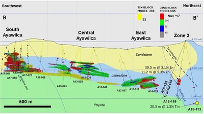 Figure 3.  Cross section from South Ayawilca to Zone 3 (see Fig. 1 for location) Nov' 2017 mineral resource blocks are colour-coded by NSR value (CNW Group/Tinka Resources Limited)