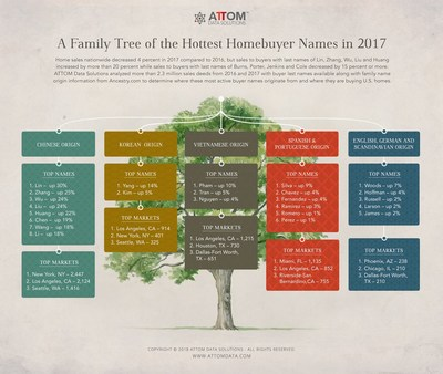 Family Tree of Hottest Homebuyer Last Names in 2017