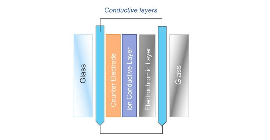 Structure of electrochromic glass. Source: IDTechEx Research (PRNewsfoto/IDTechEx)