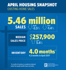 Existing-Home Sales Slide 2.5 Percent in April