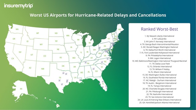 Data Source: InsureMyTrip and The U.S. Department of Transportation's (DOT) Bureau of Transportation Statistics (BTS).  Researchers at InsureMyTrip ranked the on-time performance for the busiest airports in the Eastern US during hurricane season.