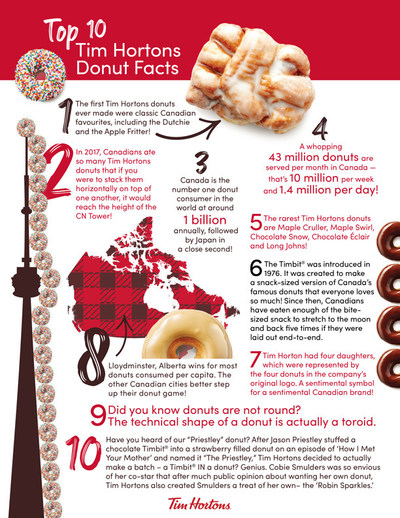 Top 10 Tim Hortons Donut Facts (CNW Group/Tim Hortons)