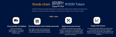 IFOOD Token Value