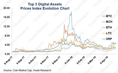 Top 5 digital assets prices index evolution chart, source via Coin Market Cap, Huobi Research