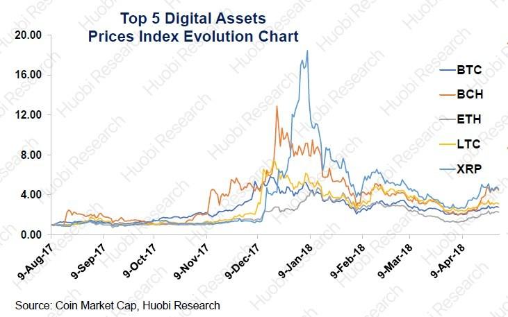 Top 5 digital assets prices index evolution chart, source via Coin Market Cap, Huobi Research