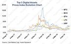 Graphique d'évolution de l'indice des 5 principaux actifs numériques Source : Coin Market Cap (capitalisation boursière des cryptomonnaies), Huobi Research