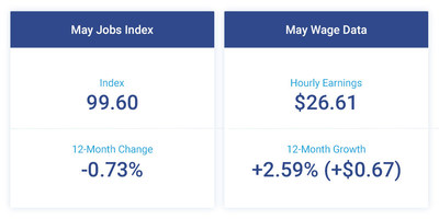 The Paychex   IHS Markit Small Business Employment Watch for May shows a small increase in the rate of hiring and a slight decrease in the pace of wage growth