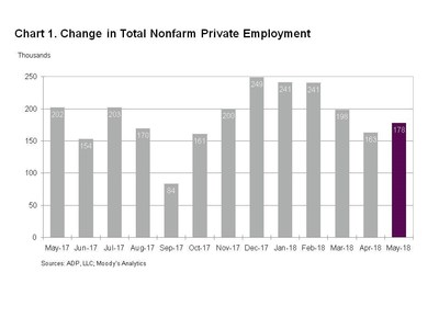 United States  private sector adds 178,000 jobs in May: ADP