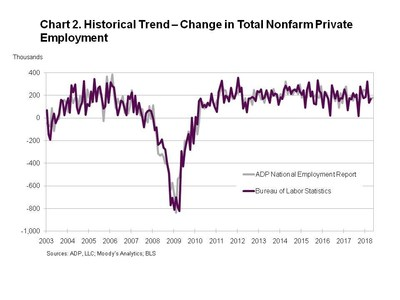 ADP: Small business hiring slows in May