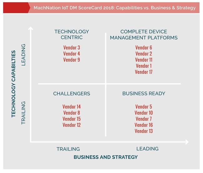 IoT Device Management Quadrant [Source: MachNation, 2018]