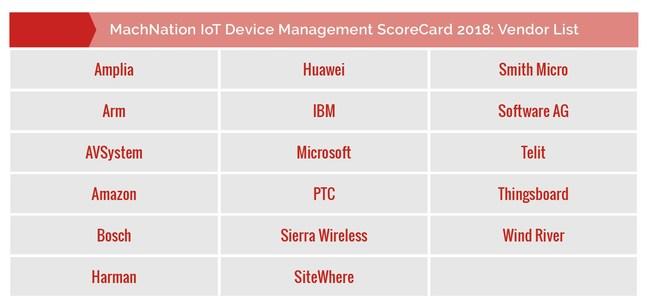 Vendors Included in MachNation 2018 IoT Device Management ScoreCard