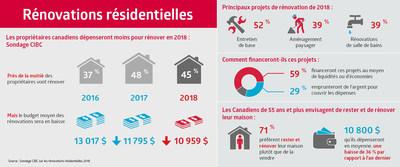 Les propriétaires canadiens dépenseront moins pour rénover en 2018 : Sondage CIBC (Groupe CNW/CIBC - Étude des besoins des consommateurs et conseils)