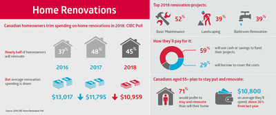 Canadian homeowners trim spending on home renovations in 2018: CIBC Poll (CNW Group/CIBC - Consumer Research and Advice)