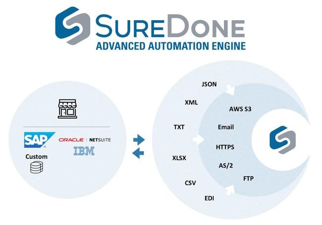 SureDone Advanced Automation Engine