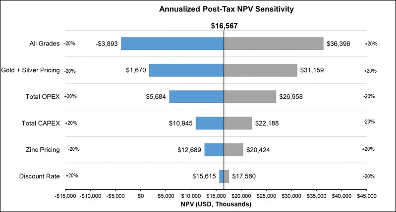 Chart 1: NPV Sensitivities (CNW Group/Great Panther Silver Limited)
