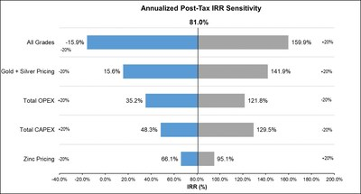 Chart 2: IRR Sensitivities (CNW Group/Great Panther Silver Limited)