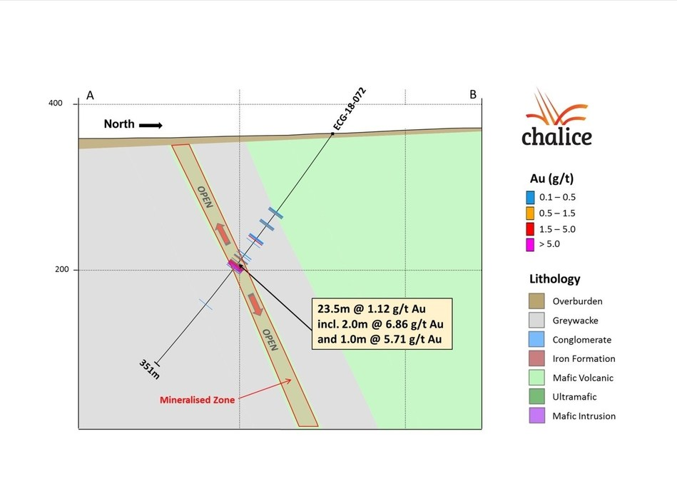 Figure 3- North Contact cross section A-B (CNW Group/Chalice Gold Mines Limited)