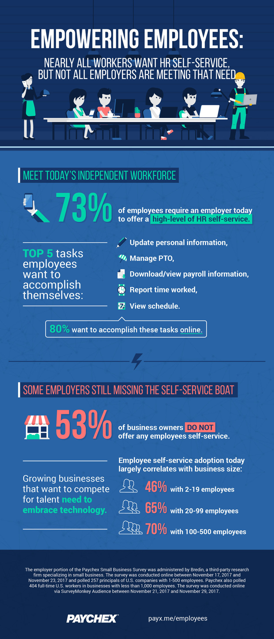 According to Paychex research, 73% of U.S. employees prefer to accomplish a variety of HR tasks on their own via self-service.