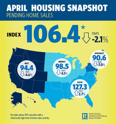 April 2018 Pending Home Sales Infographic