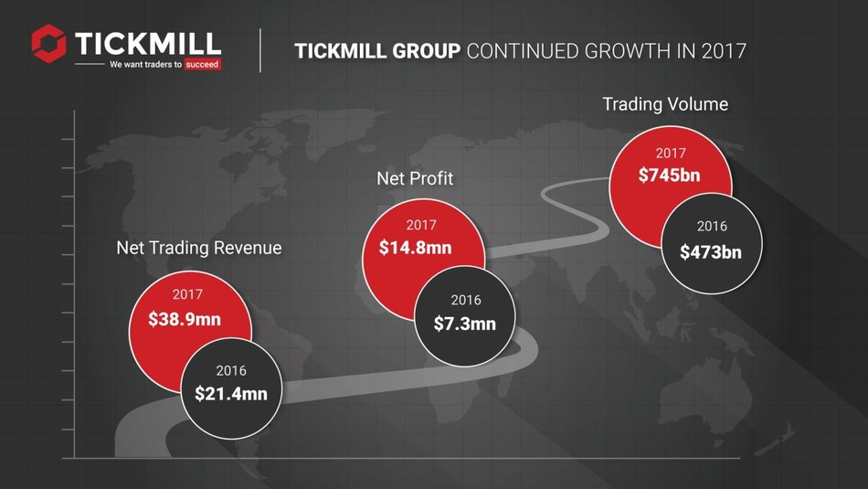 2017 has been a year of strong business growth and accelerated expansion for Tickmill Group, whose figures have far exceeded projections. (PRNewsfoto/Tickmill)