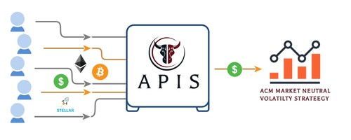 The Apis Token funds accepts investment subscriptions in USD, BTC, ETH and XLM and will invest 100% of the funds into the ACM Market Neutral Volatility Strategy Fund