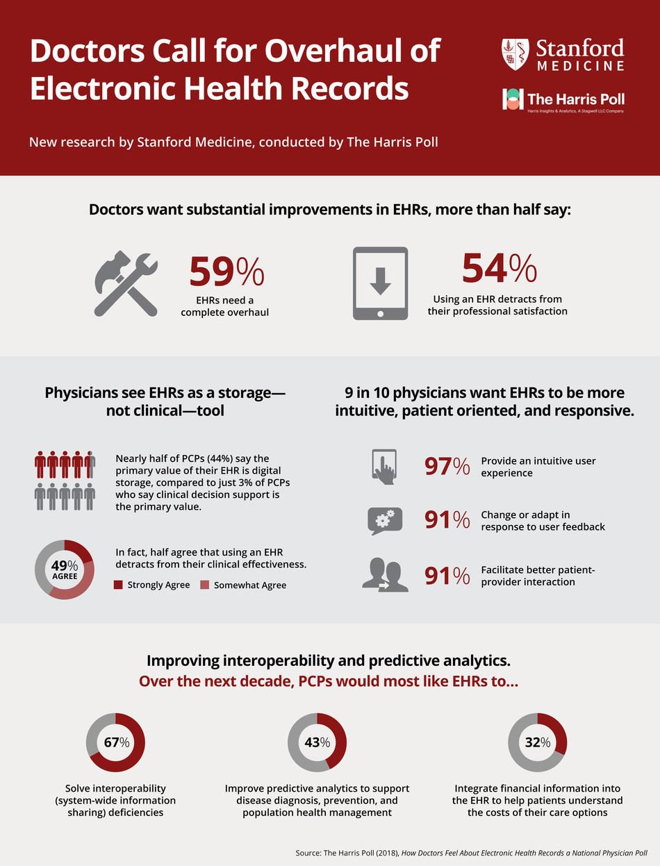 Stanford Medicine EHR Infographic