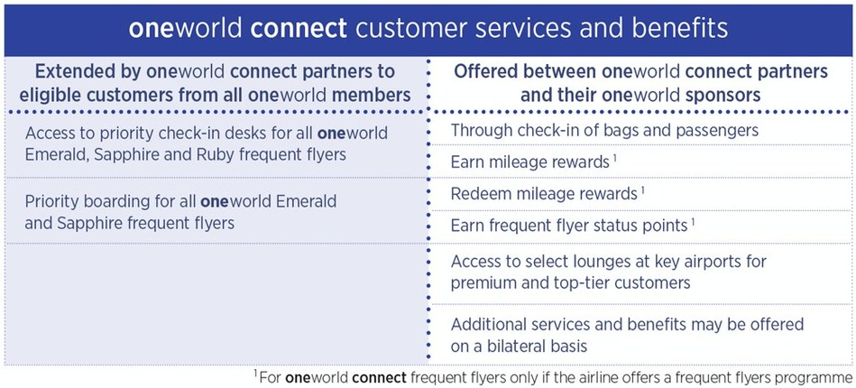 Introducing oneworld connect - a new way for airlines to link to the world's premier alliance
