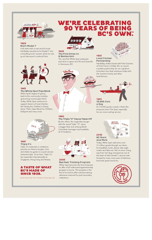 A history of White Spot (CNW Group/White Spot Restaurant)