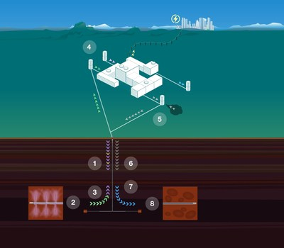 Large Scale Decarbonization Process Steps.